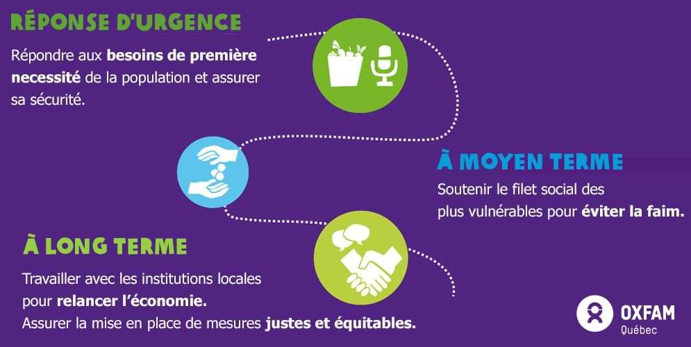 Comment Oxfam répond à une urgence humanitaire